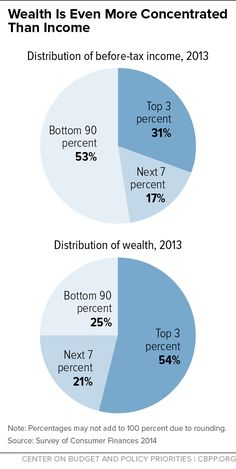 Wealth is Even More Concentrated Than Income