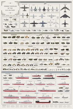 From Strykers to Global Hawks, this chart has it all​.