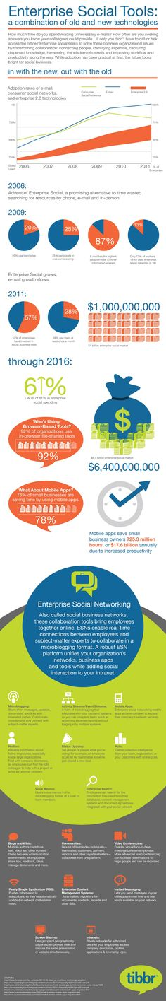 The Progress of Enterprise Social Technology #Infographic