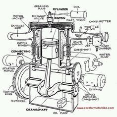 Motorcycle Engine Diagram Engineering Drawings and Flathead Engine - Wikipedia Motor Engine, Motorcycle Engine, Car Engine, Vtec Engine, Engine Block, Megane Scenic, Motor Vehicle, Motorbike Parts, Garage Workshop
