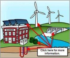Renewable Energy lesson using centers #renewableenergy