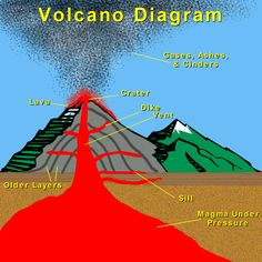 Volcano Diagram - works with Volatile Volcanoes! #unitstudies