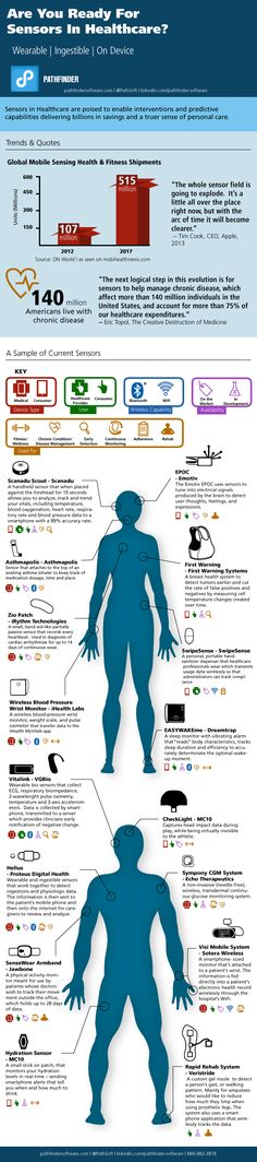 Sensors in healthcare - Wearable, ingestible, on device - Digital Health