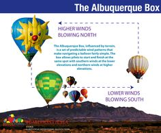 The Albuquerque Box, influenced by terrain, is a set of predictable wind patterns that make navigating a balloon fairly simple. The box allows pilots to start and finish at the same spot with southern winds at the lower elevations and northern winds at higher elevations.