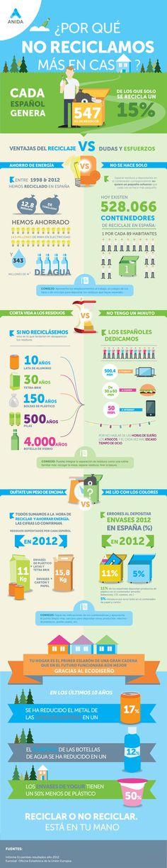Infografía de Anida sobre las ventajas del reciclaje en casa.   Visita otras infografías publicadas en el #BlogAnida aquí: http://blog.anida.es/categoria/infografias/?utm_source=pinterest&utm_medium=rrss&utm_campaign=infografias