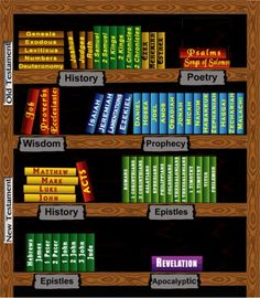 Literary Types in the Bible