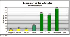 Ocupación de los vehiculos vi-km/veh-km