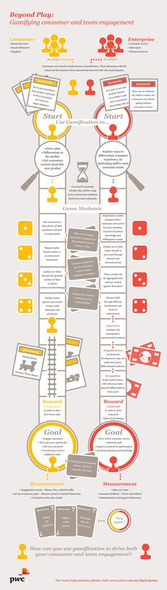 Infographic – Beyond play: Harnessing gamification for engagement