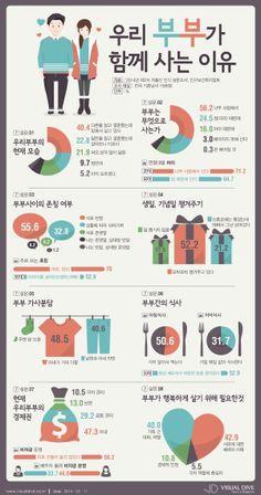 부부 가정경제권 47%, '아내'가 쥐고 있다 [인포그래픽] #couple #Infographic ⓒ 비주얼다이브 무단 복사·전재·재배포 금지 Web Layout, Layout Design, Icon Design, Seo Jin, Presentation Example, Leaflet Design, Learn Korean, Korean Language, Travel Tours