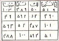Rızık Açma ve İşlerini Yoluna Koyma Tılsımı-3 Black Magic Book, Sign Language Alphabet, Magick Book, Beautiful Names Of Allah, Coran Islam, Islamic Dua, Thing 1, Free Pdf Books, Allah Islam