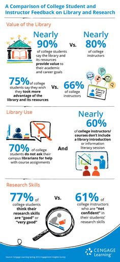 A Comparison of College Student and Instructor Feedback on Library and Research - Infographic by Cengage Learning,