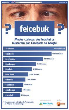 Conheça as variações do termo 'Facebook' na busca do Google Brasil