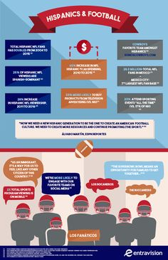 8ccad355ea0 Hispanic NFL fans are an increasingly growing audience segment for the  league. See what makes Hispanic football fans a valuable target for the NFL