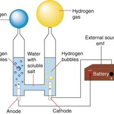 Separate Hydrogen and Oxygen From Water Through Electrolysis : 7 Steps (with Pictures) - Instructables Science Fair, Science Experiments, Wind Power, Solar Power, Alternative Energie, Alternative Fuel, Hydrogen Generator, Hydrogen Gas, Hydrogen Engine