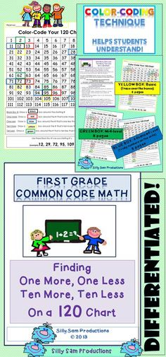 ONE MORE-ONE LESS, TEN MORE-TEN LESS on a 120 CHART! COLOR-CODING helps students SEE the pattern! DIFFERENTIATED activities for this COMMON CORE SKILL! *Centers *Homework *Whole Group/Small Group *RTI *Enrichment too! $