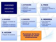 Modelo de Thomas Brown de las funciones ejecutivas