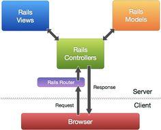 Rails MVC Diagram
