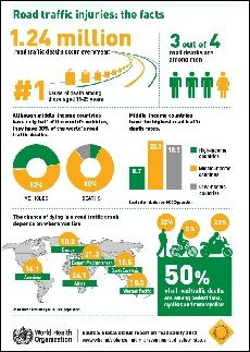 WHO | Infographics on global road safety 2013