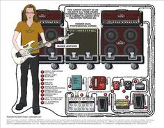 Guitar Rig Diagram Electric Fan Wiring 152 Best Diagrams Images In 2019 Pedalboard Steve Vai S Brian Kendall