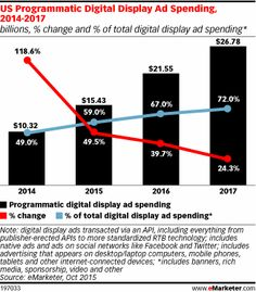 US Programmatic Digital Display Ad Spending, 2014-2017 (billions, % change and % of total digital display ad spending*)