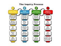 The Inquiry Process, Step By Step--Created by educators in Australia.Can be a helpful resource for students as they embark on the inquiry learning process. Problem Based Learning, Inquiry Based Learning, Learning Process, Project Based Learning, Science Inquiry, Writing Process, Blog Writing, Science Fair, Teaching Strategies