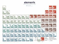 Periodic Elements Of Star Wars (Star Wars Characters Periodic Table)