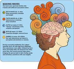 bodi, spiritu, waves, meditation, mind, fitness goals, health, yoga, brain wave