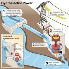 Getting off the Grid - Have you considered Hydro-Electric Power? Getting off the Grid - Have you considered Hydro-Electric? Water Energy, New Energy, Solar Energy, Solar Power, Energy News, Tesla Turbine, Alternative Energie, Get Off The Grid, Hydroelectric Power