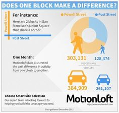 Does one block make a difference? | Yes.
