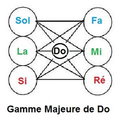 gamme_majeure_do_a1.JPG