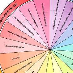 19 valeurs en compétition sous-tendent les comportements, selon un modèle de psychologie