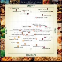 Single Malt flavour map