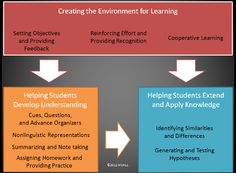 Marzano's high yield strategies - Yarraville West PS