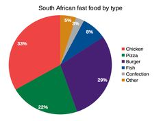 These are the biggest fast food franchises in South Africa Fast Food Franchise, Pizza Burgers, Chicken Pizza, Farming, South Africa, Big