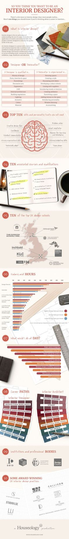 So you Think you Want to be an Interior Designer? #infographic #InteriorDesign #Career