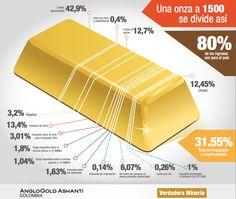¿Cómo se divide una onza de oro? Te mostramos como en la siguiente ilustración. 80% de los ingresos son para el país.