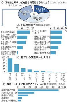 テレビ見る時間「短くなった」37% 番組に不満、ネットと競合 :日本経済新聞