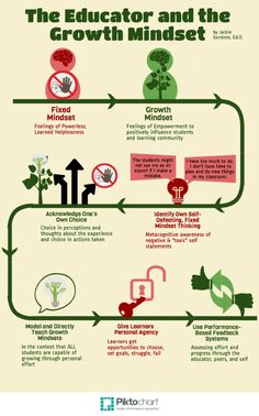 The Educator with a Growth Mindset. #caroldweck #growthmindset #infographic