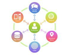 How to Create a B2B Omni-Channel Marketing Strategy