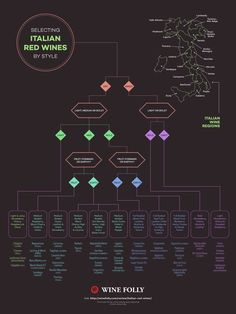 Use This Flow Chart for Selecting Italian Red Wines