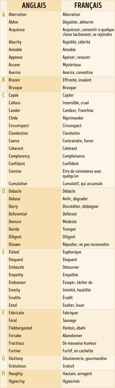 Enregisté ! French Language Lessons, French Language Learning, French Lessons, English Language, Spanish Lessons, Japanese Language, Learning Spanish, French Teacher, French Class