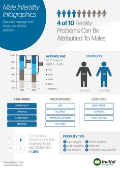 So What is the Stats about male fertility? Natural Fertility, Chances Of Getting Pregnant, Male Infertility, Chinese Medicine, Make It Simple, Health And Wellness, Infographic, Infographics