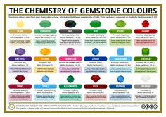 'The Chemistry of Gem Stone Colours' Poster by Compound Interest - tips # Climatechangeprotestsigns # Outdoorkitchenbars Teaching Chemistry, Science Chemistry, Science Geek, Organic Chemistry, Earth Science, Science And Nature, Science And Technology, Chemistry Classroom, Chemistry Posters