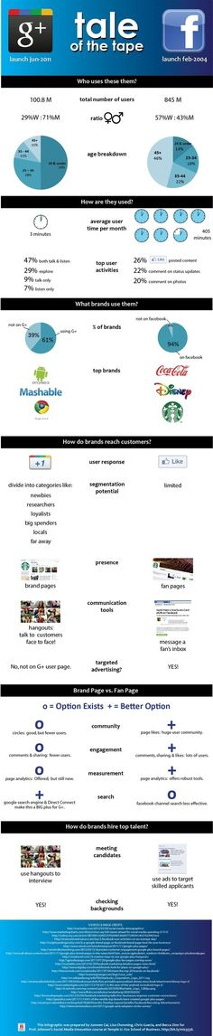 Infographics  -- again some google+ vs. facebook stuff