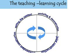 This file proposes a framework called the 'Teaching-learning cycle' which was the basic scaffolding behind the structure used to organise my resources. The framework is clearly explained, with the document providing a practical example for how to go about using the framework to plan a unit. Using samples of student work and simple guidelines, the framework presented is an ideal method for organising the teaching of grammar in a functional and contextualised manner.