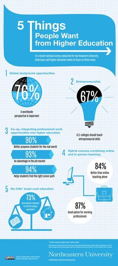 """""""5 Thing People Want From Higher Education"""" (#INFOGRAPHIC)"""