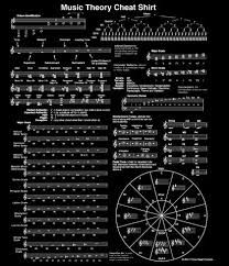 Resultado de imagen de music theory cheat sheet