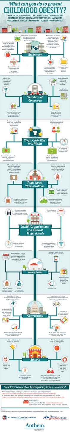 What Can You Do to Prevent Childhood Obesity? by @USChamber #infographic #chamberofcommerce