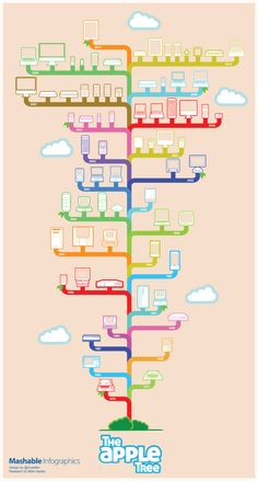 35 Years of Apple Products - VisualHistory - Blog About Infographics and Data Visualization