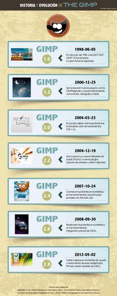 7 Ideas De Gimp Gratis En Español Disenos De Unas Retocar Fotos Gratis Revelado Digital